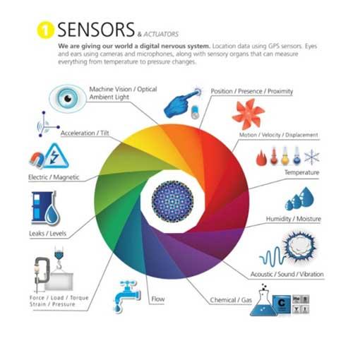 Sensors & Actuators