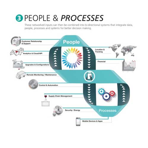 People & Processes