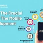 What Are The Crucial Steps For The Mobile App Development Process